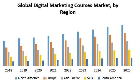 Global Digital Marketing Courses Market