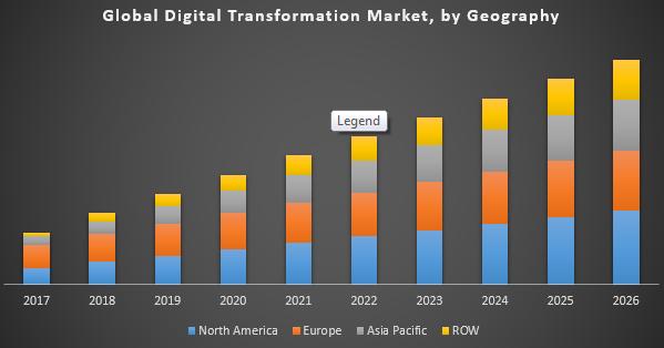 Global Digital Transformation Market