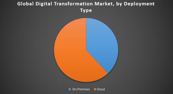 Global Digital Transformation Market1