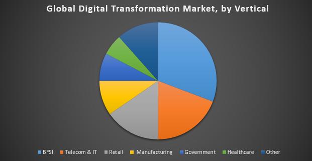 Global Digital Transformation Market2