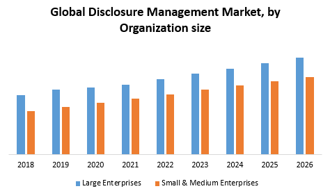 Global Disclosure Management market