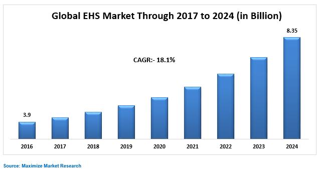 Global EHS Market