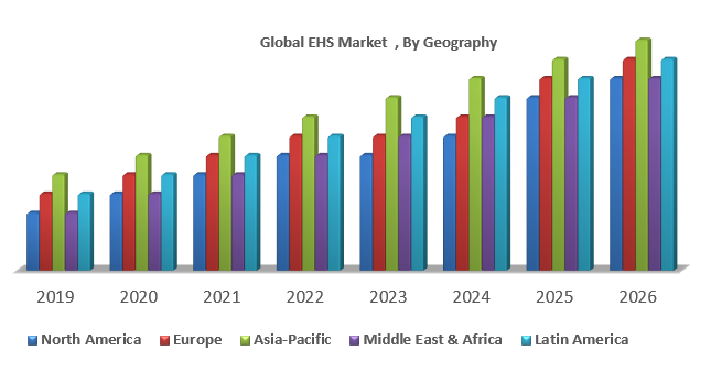 Global EHS Market