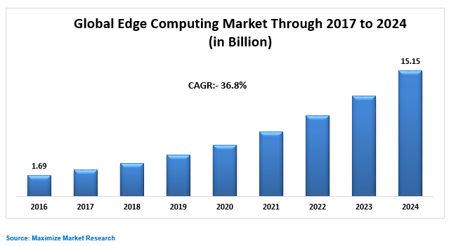 Global Edge Computing Market