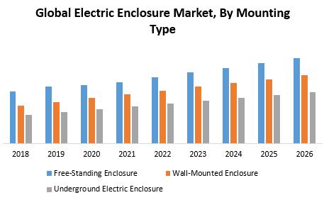 Global Electric Enclosure Market