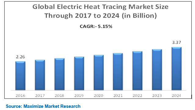 Global Electric Heat Tracing Market