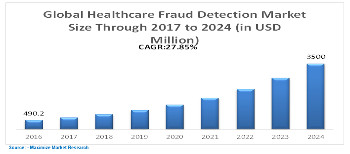 Global Healthcare Fraud Detection Market