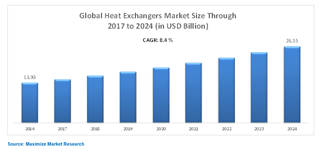 Global Heat Exchangers Market Industry Analysis And
