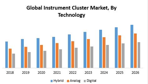 Global Instrument Cluster Market
