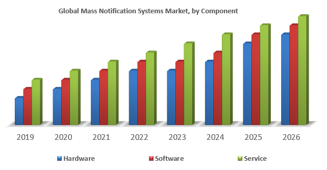 Global Mass Notification Systems Market