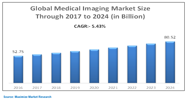 Global Medical Imaging Market Industry Analysis And
