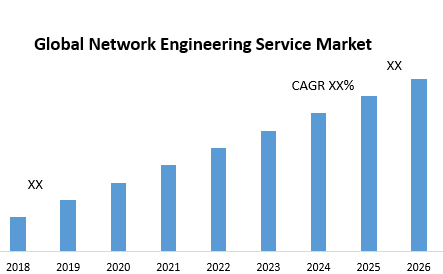Global Network Engineering Service Market