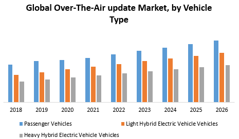 Global Over-The-Air update Market