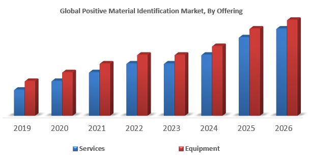 Global Positive Material Identification Market