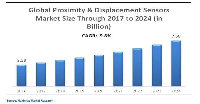 Global Proximity & Displacement Sensor Market