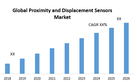 Global Proximity and Displacement Sensors Market