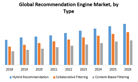 Global Recommendation Engine Market