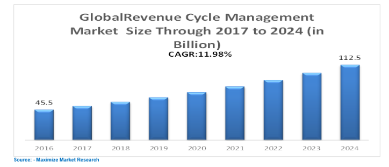 Global Revenue Cycle Management Market