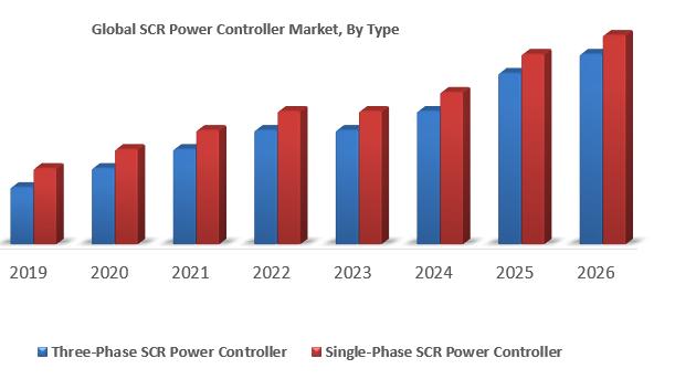 Global SCR Power Controller Market