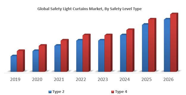 Global Safety Light Curtains Market