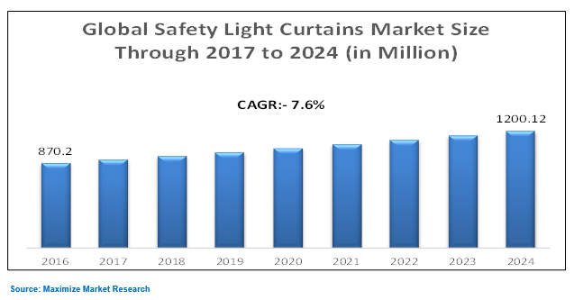 Global Safety Light Curtains Market
