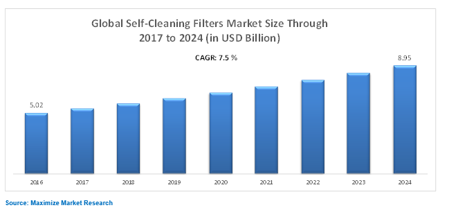 Global Self-Cleaning Filters Market