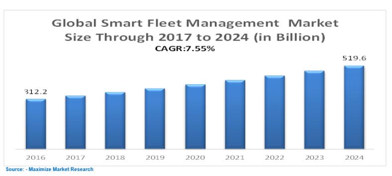 Global Smart Fleet Management Market