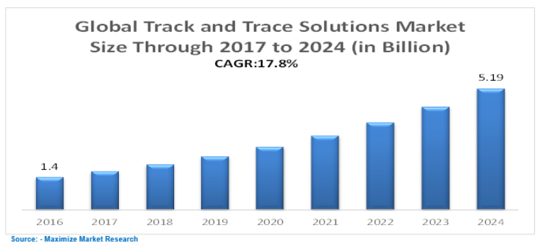 Global Track And Trace Solution Market