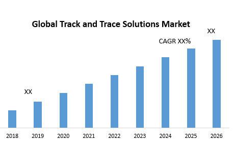 Global Track and Trace Solutions Market