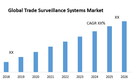 Global Trade Surveillance Systems Market