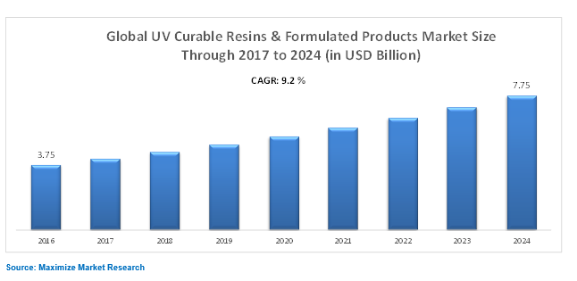 Global UV Resins & Formulated Products Market