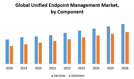 Global Unified Endpoint Management Market