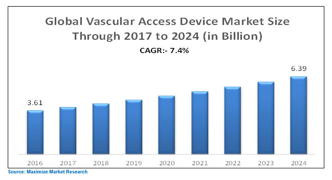 Global Vascular Access Device Market