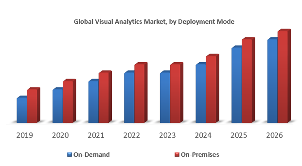 Global Visual Analytics Market