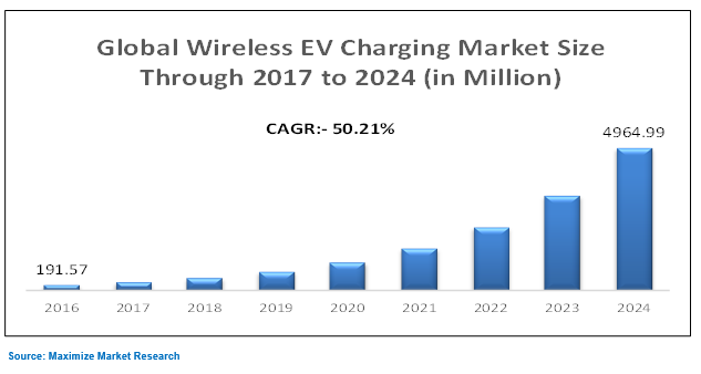 Global Wireless EV Charging Market