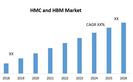 HMC and HBM Market