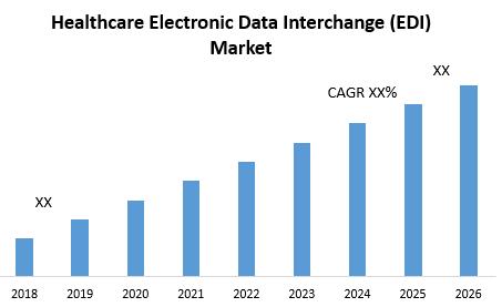 Healthcare Electronic Data Interchange (EDI) Market