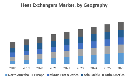 Heat Exchangers Market, by Geography