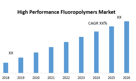 High Performance Fluoropolymers Market