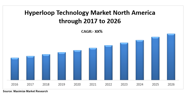 Hyperloop technology market north america