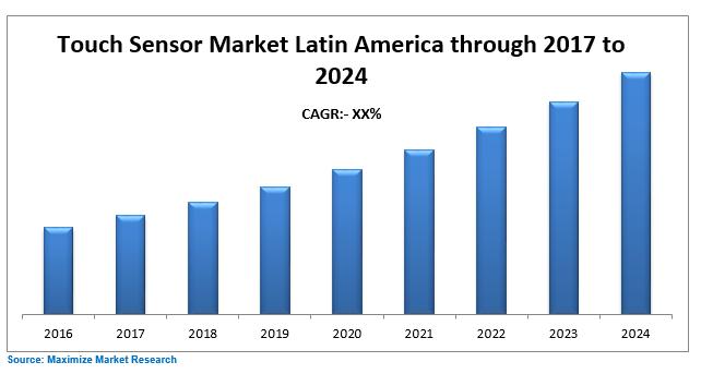 Latin America Touch Sensor Market