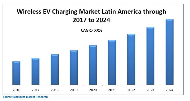Latin America Wireless EV Charging Market
