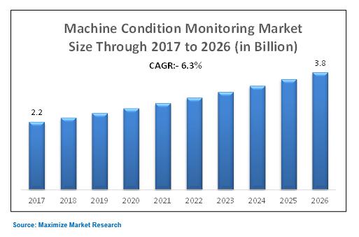 Machine condition market