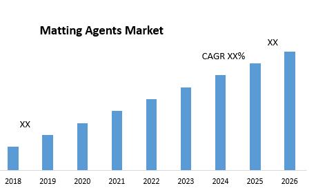 Matting Agents Market