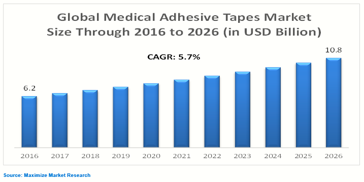 Medical Adhesive Tapes Market