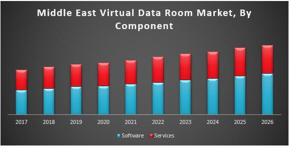 Middle-east Virtual Data Room Market
