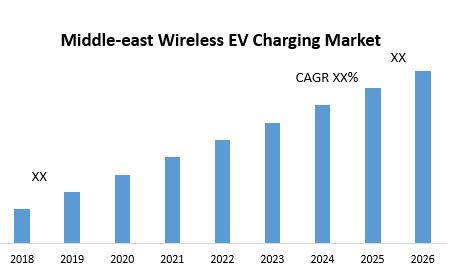 Middle-east Wireless EV Charging Market