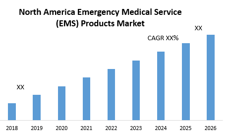 North America Emergency Medical Service (EMS) Products Market