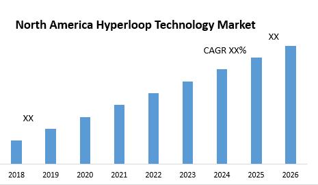 North America Hyperloop Technology