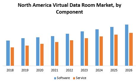North America Virtual Data Room Market